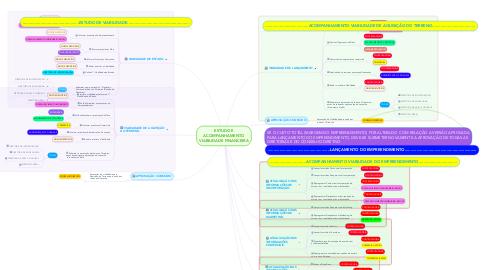 Mind Map: ESTUDO E ACOMPANHAMENTO VIABILIDADE FINANCEIRA
