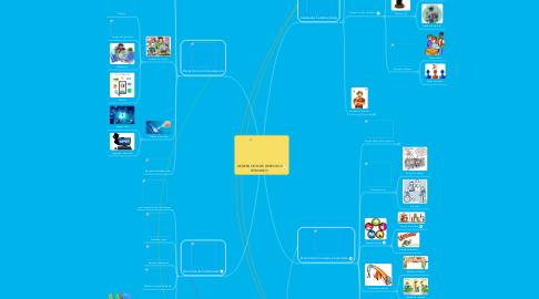 Mind Map: GENERACIÓN DE DERECHOS HUMANOS