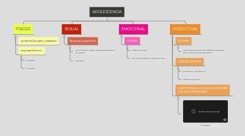 Mind Map: ADOLESCENCIA