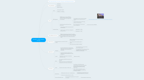 Mind Map: Module 3 - IRAC Analysis (Group)