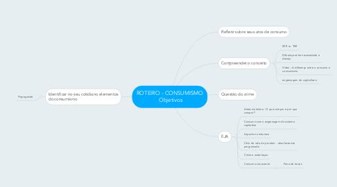 Mind Map: ROTEIRO - CONSUMISMO Objetivos