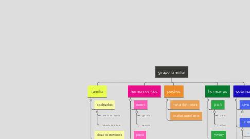 Mind Map: grupo familiar