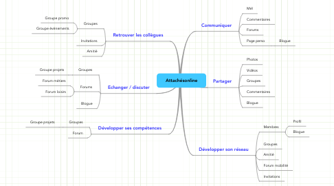 Mind Map: Attachésonline