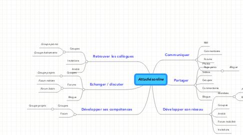 Mind Map: Attachésonline