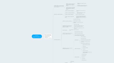 Mind Map: UNIDAD I. DERECHO LABORAL