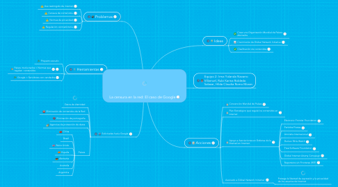 Mind Map: La censura en la red: El caso de Google