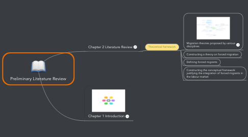 Mind Map: Preliminary Literature Review