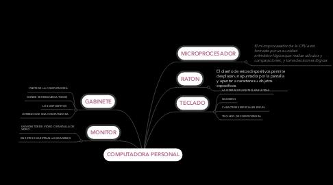 Mind Map: COMPUTADORA PERSONAL