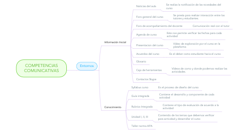Mind Map: COMPETENCIAS COMUNICATIVAS