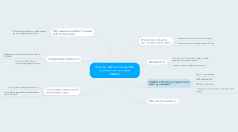 Mind Map: How Youtube has changed the entertainment and news industry?