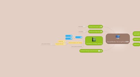 Mind Map: Social Media Training Plan