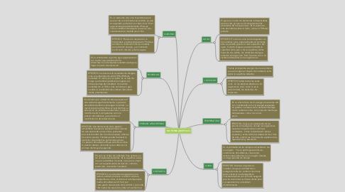 Mind Map: FACTORES ABIÓTICOS