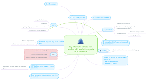 Mind Map: key information that a new teacher will need with regards to ICT matters