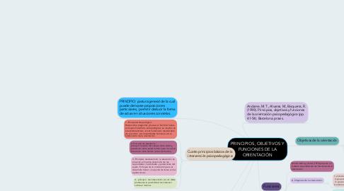 Mind Map: PRINCIPIOS, OBJETIVOS Y FUNCIONES DE LA ORIENTACIÓN