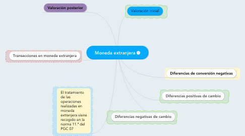 Mind Map: Moneda extranjera