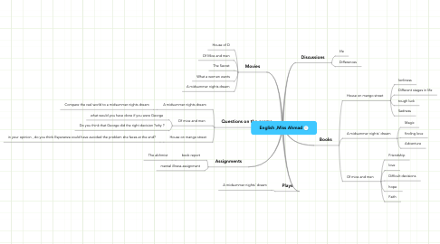 Mind Map: English ,Miss Ahmad