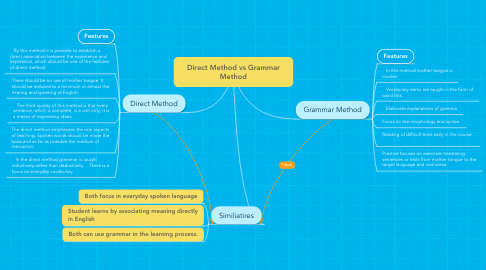 Mind Map: Direct Method vs Grammar Method