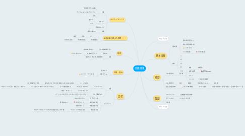 Mind Map: 佐藤理恵