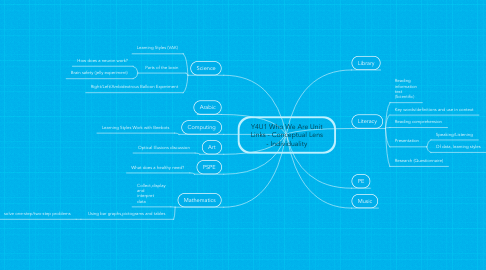 Mind Map: Y4U1 Who We Are Unit Links - Conceptual Lens - Individuality