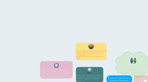 Mind Map: El enfoque Didáctico en la Enseñanza del Español