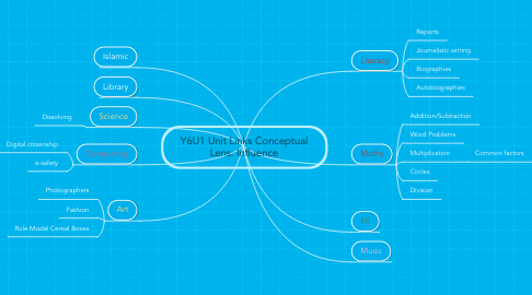 Mind Map: Y6U1 Unit Links Conceptual Lens: Influence