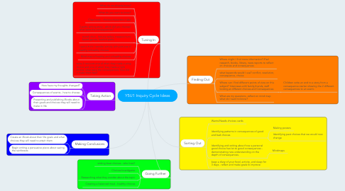 Mind Map: Y5U1 Inquiry Cycle Ideas