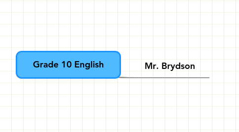 Mind Map: Grade 10 English