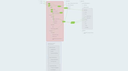 Mind Map: Computational Models of Music Cognition