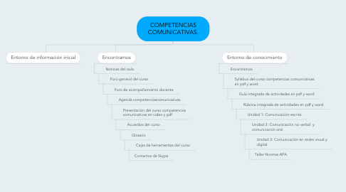 Mind Map: COMPETENCIAS COMUNICATIVAS.