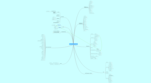 Mind Map: Cloud Computing Players Ireland