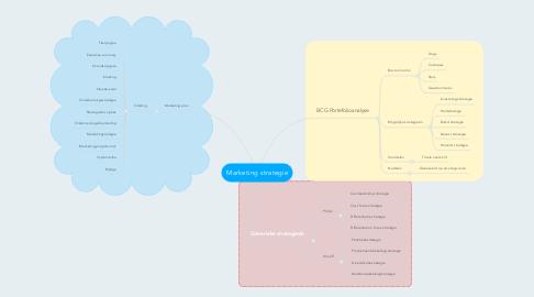 Mind Map: Marketing strategie