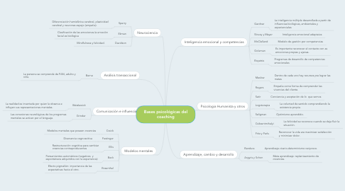 Mind Map: Bases psicológicas del coaching