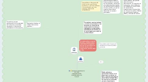 Mind Map: GRUPOS DE IMPACTO DE UNA ORGANIZACIÓN EMPRESARIAL EN SALUD