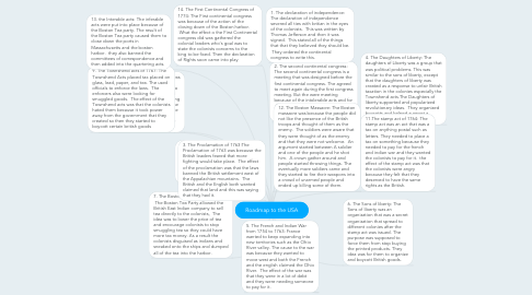 Mind Map: Roadmap to the USA