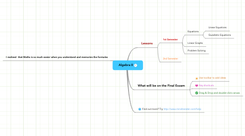 Mind Map: Algebra II