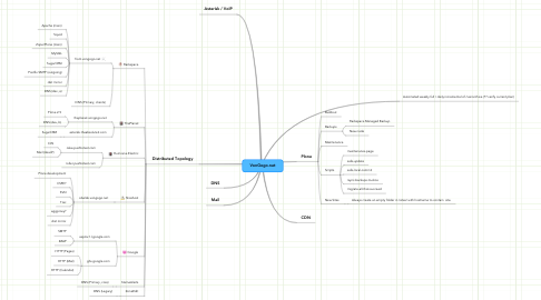 Mind Map: VonGogo.net