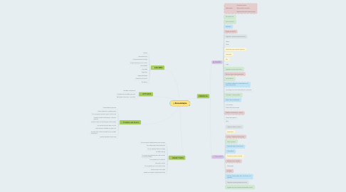 Mind Map: Remodelação