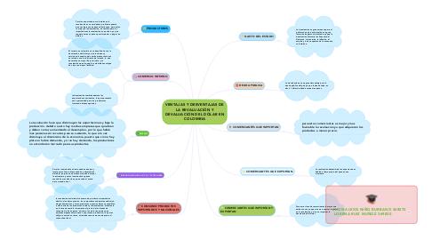 Mind Map: VENTAJAS Y DESVENTAJAS DE LA REVALUACIÓN Y DEVALUACIÓN DEL DÓLAR EN COLOMBIA