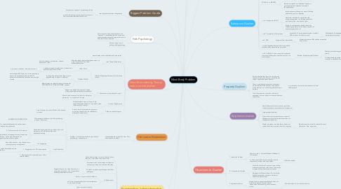 Mind Map: Mind-Body Problem