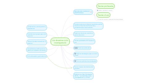 Mind Map: Los docentes como investigadores