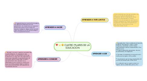 Mind Map: CUATRO PILARES DE LA EDUCACION