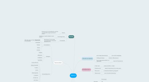 Mind Map: Bedrijf