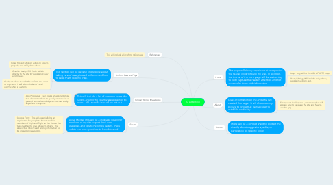Mind Map: At Attention