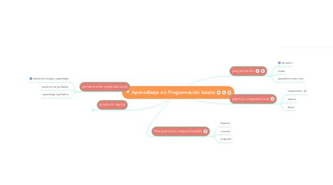 Mind Map: Aprendizaje en Programación básica