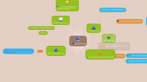 Mind Map: PSICOLOGIA DEL DESARROLLO