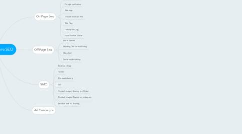 Mind Map: Jewellery Store SEO