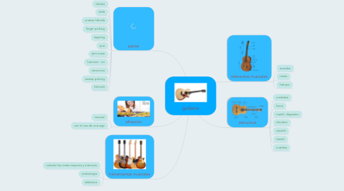 Mind Map: guitarra