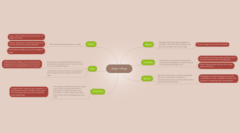 Mind Map: dogs n blogs