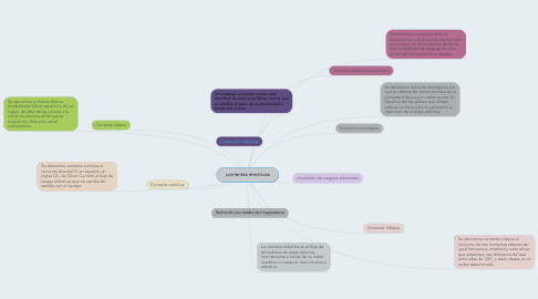 Mind Map: corrientes electricas