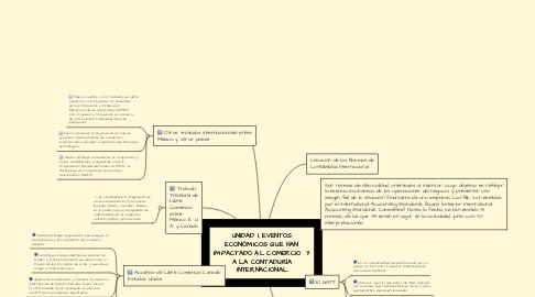 Mind Map: UNIDAD I. EVENTOS ECONÓMICOS QUE HAN IMPACTADO AL COMERCIO Y A LA CONTADURÍA INTERNACIONAL